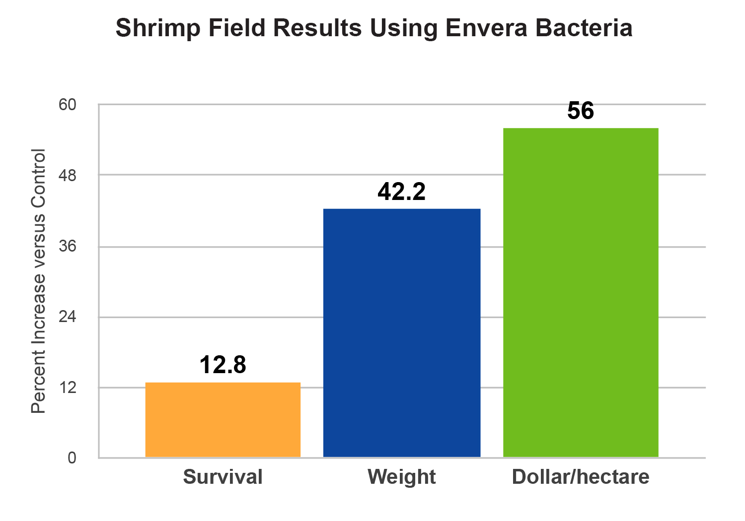 Aquaculture envera improve feed conversion and assist in reducing disease and mortality more recently we have expanded our product line into fish and bivalves with nvjuhfo Images